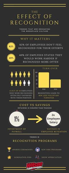 The effect of employee recognition